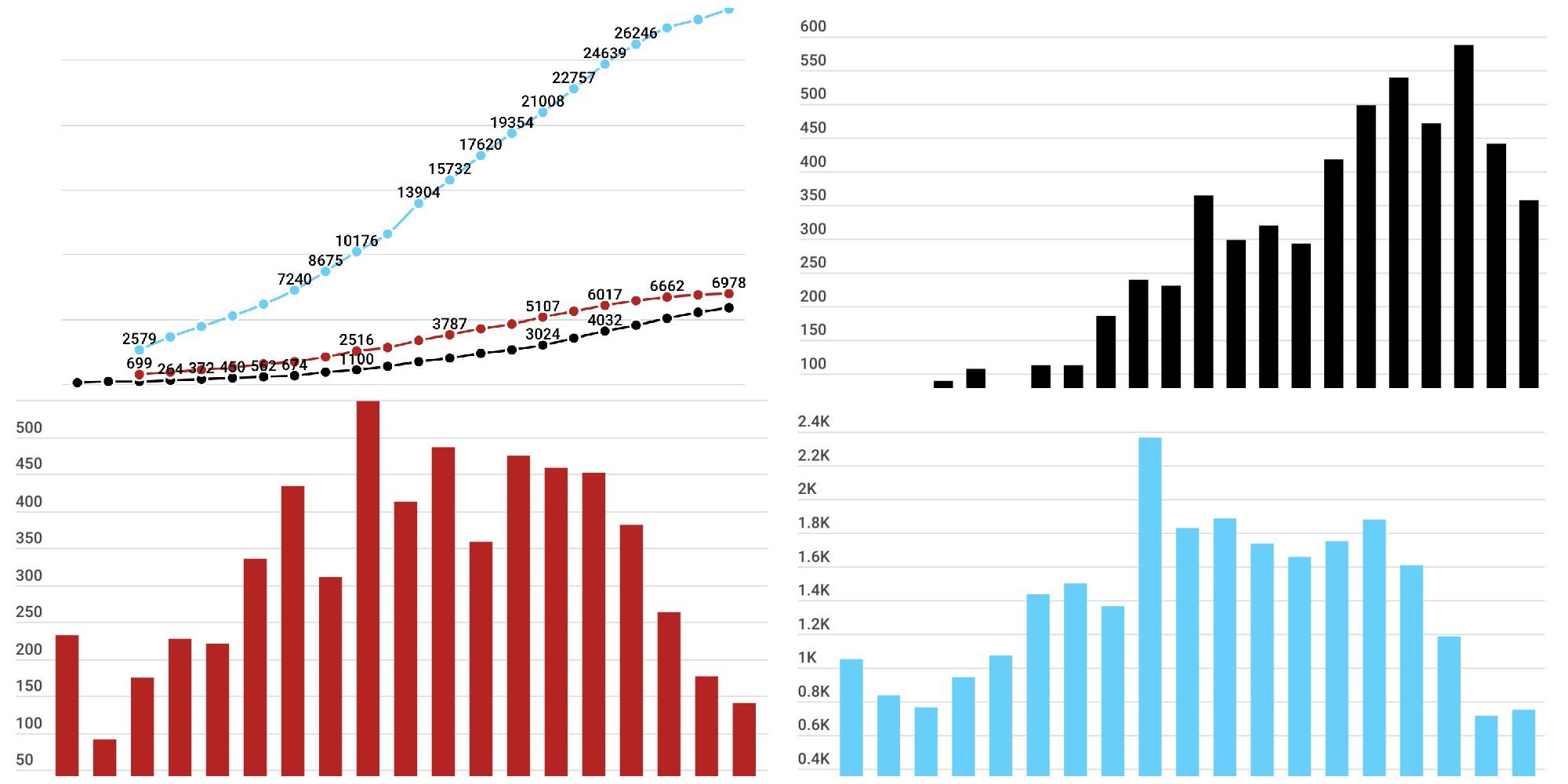 Infographies Coronavirus Voici Les Indicateurs A Regarder Pour Suivre L Evolution De La Pandemie